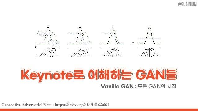 Generative Adversarial Nets : https://arxiv.org/abs/1406.2661 @subinium