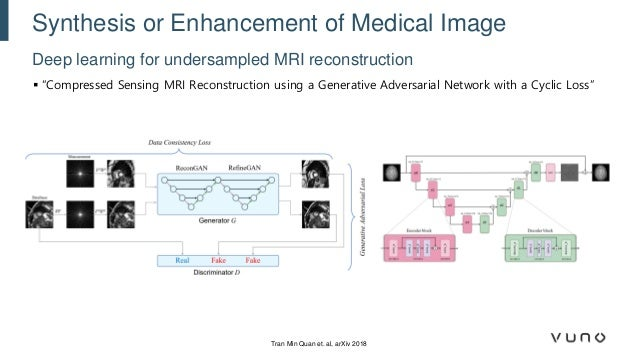 Generative Adversarial Networks and Their Medical Imaging Applications