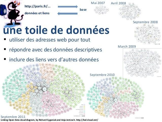 http://paris.fr/... données et liens  Mai 2007  Avril 2008  base  une toile de données  Septembre 2008   utiliser des adr...