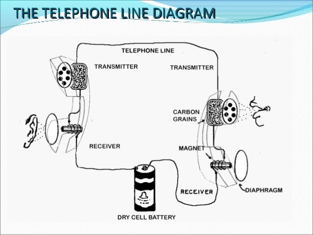 touch tone dial telephone system,Block diagram,Block Diagram Of Telephone System