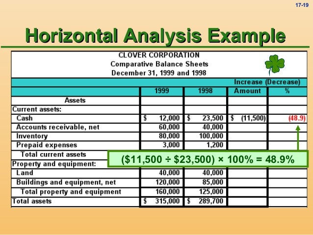sample financial analysis report template - Template