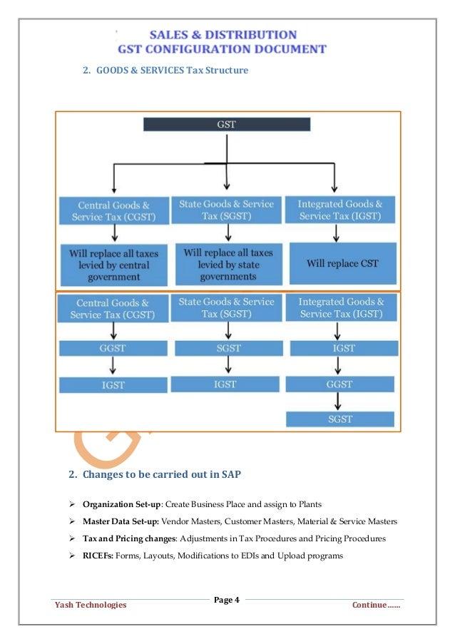 GST_Configuration Document_GANESH_SAPSD
