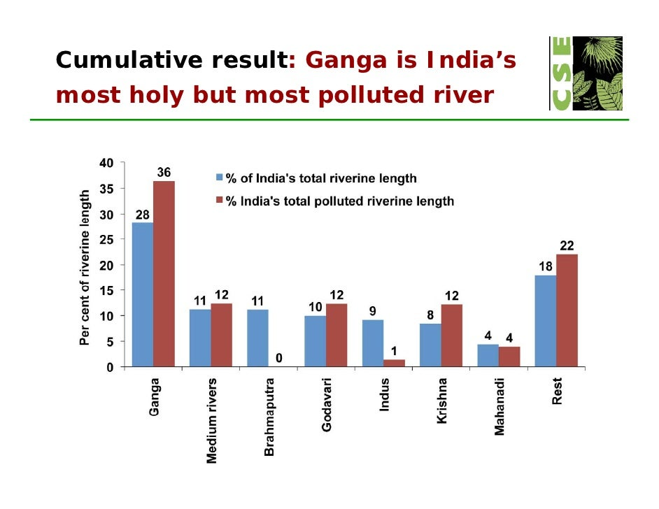 ganges river pollution chart - photo #4