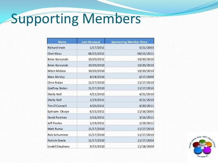 Supporting Members<br />