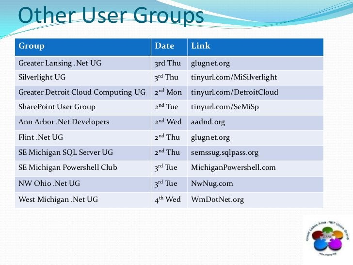 Other User Groups<br />