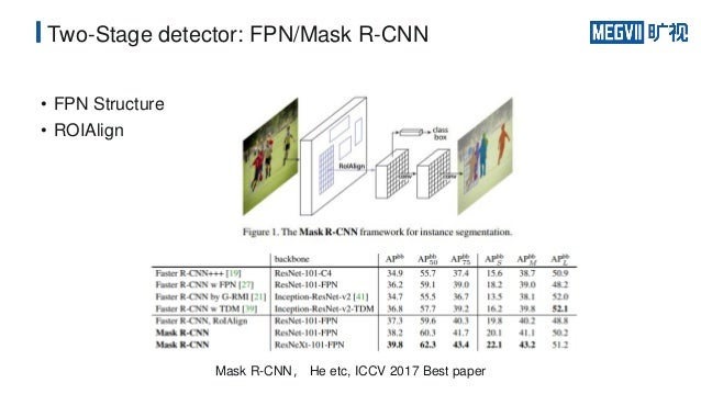 Object Detection Beyond Mask R-CNN and RetinaNet I