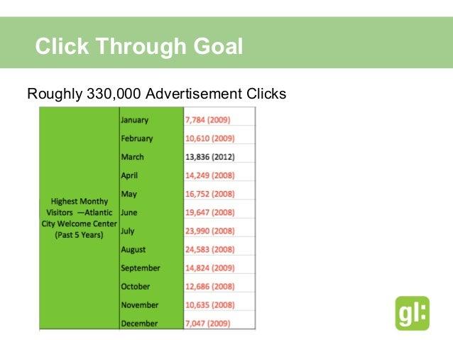 Cost Per Click BudgetThree Options      GannettLocal     Clicks    Estimated CPC Budget      MySpace Level    50,000      ...