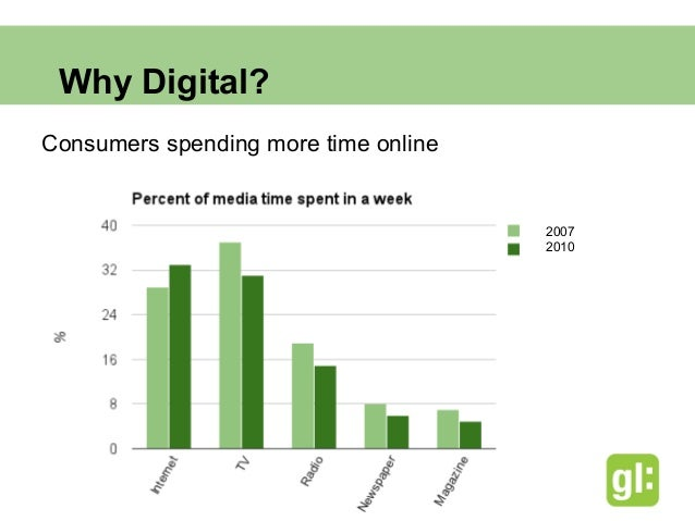 Why Digital? Segmented consumers                                        The Internet has                                  ...