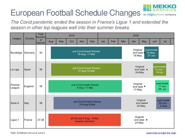 European Football Schedule Changes Note: Schedules are as of June 3 The Covid pandemic ended the season in France's Ligue ...