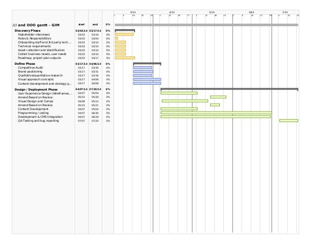 3/14 2  /// and OOO gantt - GIM  start  end  Discovery Phase Stakeholder interviews Roles & Responsibilities Onboarding st...