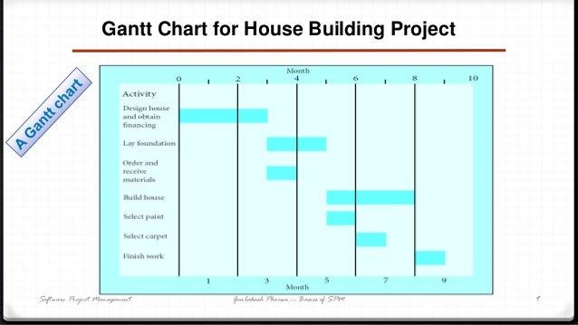 Construction Gantt Chart For House House Designer Today