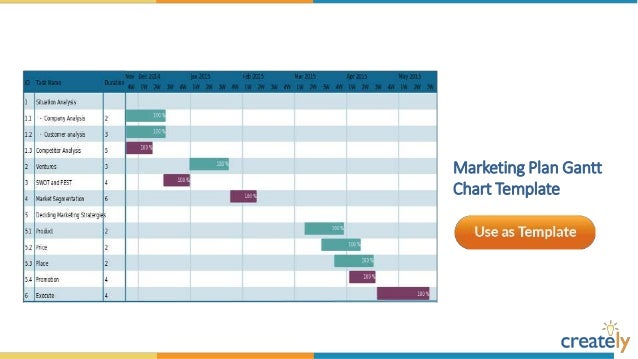 Gantt Chart Templates By Creately