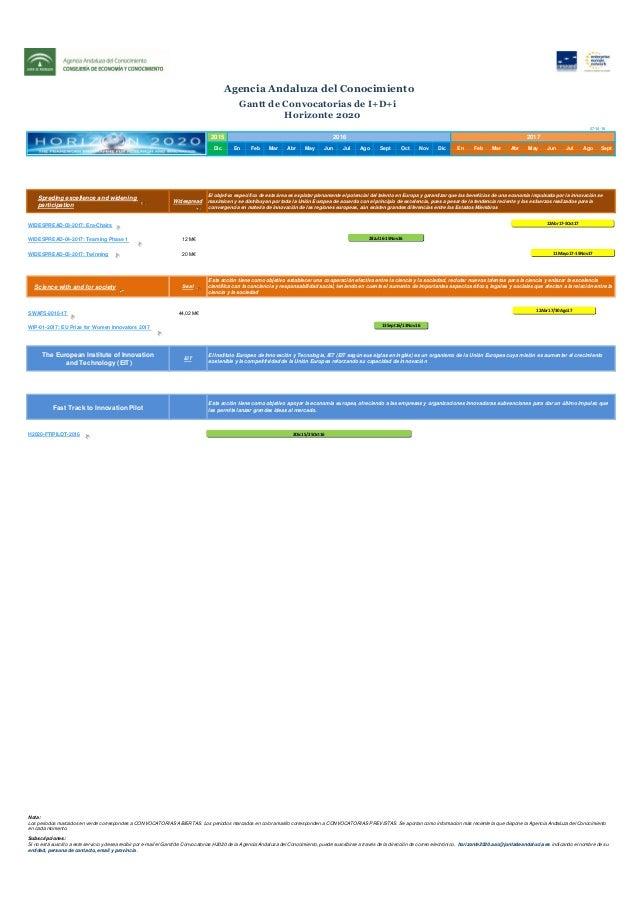 Gantt de Convocatorias H2020   Agencia Andaluza del Conocimiento Slide 3