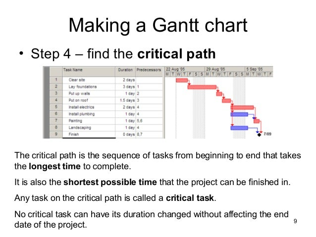 Gantt and pert charts for starbucks college paper service gantt and pert charts for starbucks coffee shop gantt chart the gantt chart builder system provides ccuart Choice Image