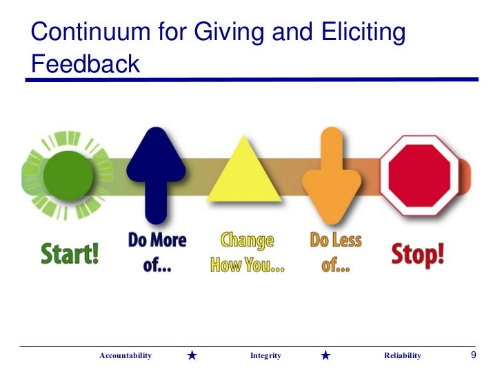 hr0896 giving and receiving feedback Feedback provides the practitioner and learner with evidence about current knowledge and skill development.
