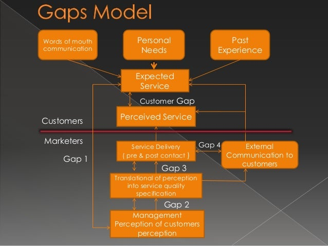  Customer Gap › The difference between customer expectation and perceptions – the service quality gap Perceived Service E...
