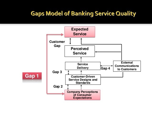 Research paper on banking services