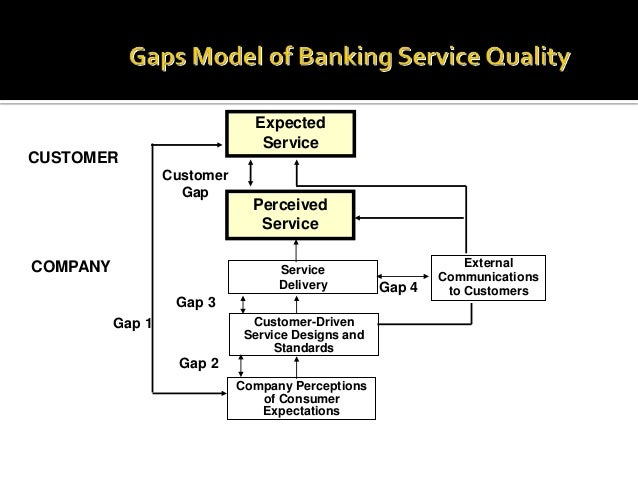 Gap analysis of banking service and blueprint malvernweather Images