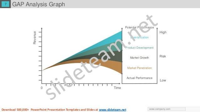 gap analysis ppt powerpoint presentation, Modern powerpoint