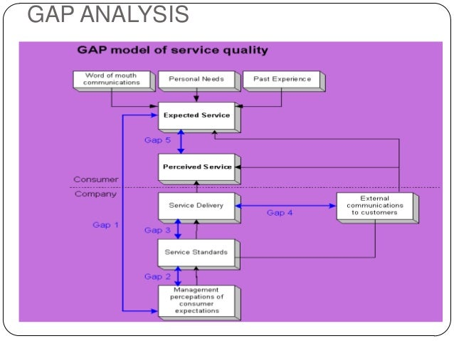 the gap model in the hotel The gap model of service quality was developed by parasuraman, berry and zeithaml hotel managers, for instance x gap 5 is the total accumulation of variation in gaps 1 through 4 and represents the.