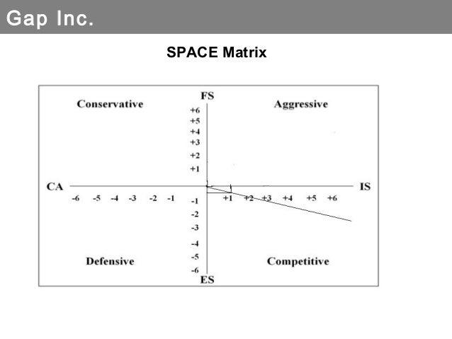 gap inc qspm matrix Make a quantitative strategic planning matrix (qspm) with five (5) in each category for the gap corporation  then discuss one recommendation about the gap corporation based on the qspm matrix.