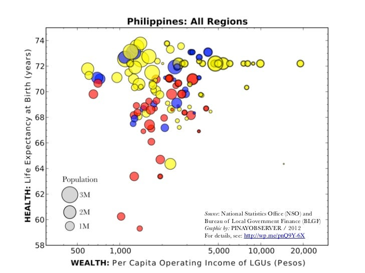 Source: National Statistics Office (NSO) andBureau of Local Government Finance (BLGF)Graphic by: PINAYOBSERVER / 2012For de...