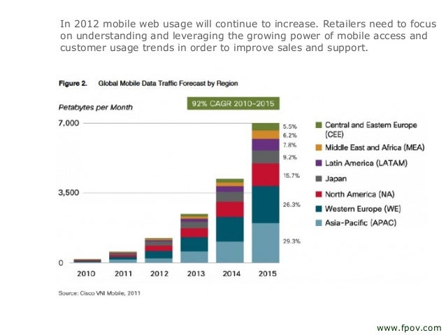 In 2012 mobile web usage will continue to increase. Retailers need to focuson understanding and leveraging the growing pow...