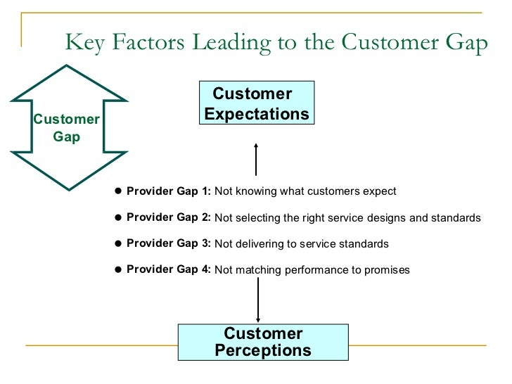 analysis of gaps model for service Structure measures service quality gaps of a service gap model is a known method in measuring measuring service quality using complement methods.