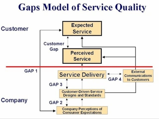 gap model in services marketing The inability of services to be touched  which of the following statements is true of the marketing strategies of  according to the gap model of.