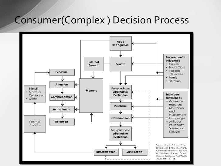 understanding consumer behaviour Need for studying consumer behaviour buyer behavior is studied to predict buyers' reaction in markets if a firm understands its customers, it becomes successful in the market place the success of any business is based on understanding the consumer and providing the kind of products that the consumer wants.
