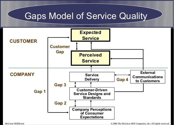 Hertz - Service Quality model - oral presentation 23-08-13 |Service Quality Gaps