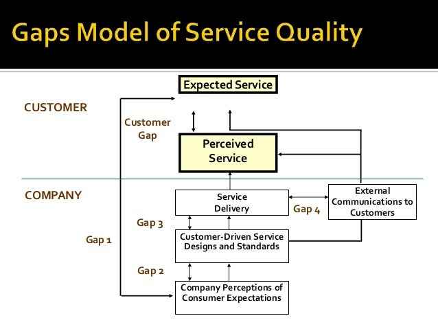 gaps in service delivery Key factors leading to provider gap 4 service delivery gap 4 lack of integrated  services marketing communications tendency to.