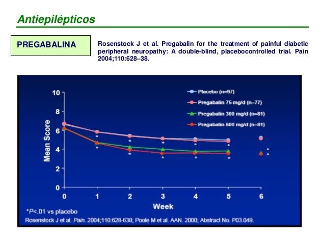 PREGABALINA  Primero recibió aprobación EMEA.  3 EECC vs placebo (n= 730) a) NNT= 3.3 - 4.1 b) mínima dosis eficaz 300 m...
