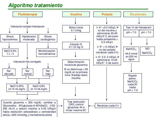 Cetoacidosis diabética: a propósito de un caso Efectos contraproducentes : a) Agrava hipokalemia b) Empeora acidosis (meca...