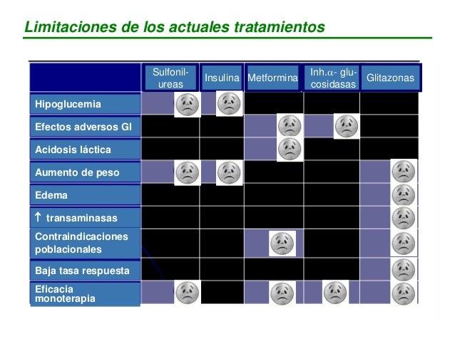 Política sugerida para la selección de un antidiabético oral Estado glucometabólico Fármaco Hiperglucemia postprandial Inh...