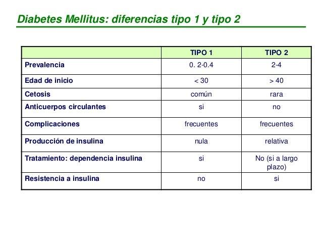 TIPO 1 TIPO 2 Prevalencia 0. 2-0.4 2-4 Edad de inicio < 30 > 40 Cetosis común rara Anticuerpos circulantes si no Complicac...
