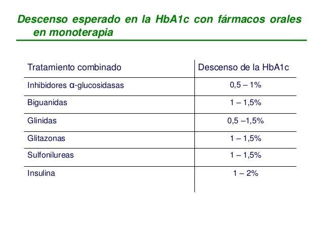Tratamiento combinado Descenso de la HbA1c Sulfonilureas + metformina 1 – 2% Sulfoniluras + inhibidores α-glucosidasas 0,5...