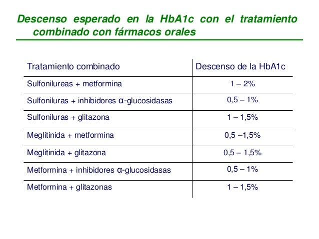 Tratamiento combinado Descenso de la HbA1c Insulina + secretagogos 1-2% Insulina + metformina 1-2% Insulina + inhibidores ...