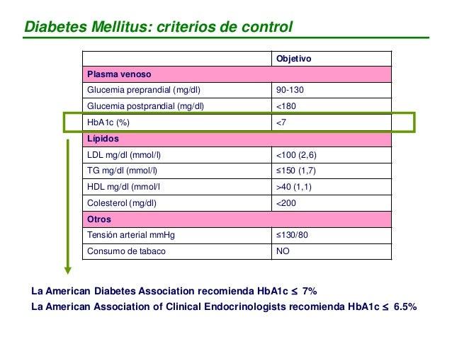 Objetivo Plasma venoso Glucemia preprandial (mg/dl) 90-130 Glucemia postprandial (mg/dl) <180 HbA1c (%) <7 Lípidos LDL mg/...