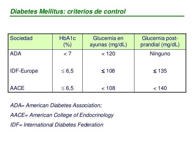 Diabetes Mellitus: criterios de control Sociedad HbA1c (%) Glucemia en ayunas (mg/dL) Glucemia post- prandial (mg/dL) ADA ...