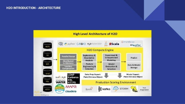 H2O INTRODUCTION - ARCHITECTURE