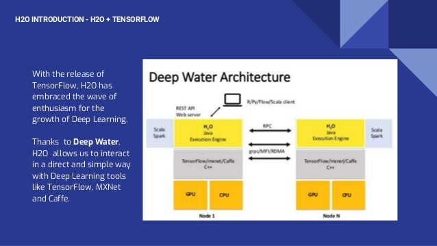 With the release of TensorFlow, H2O has embraced the wave of enthusiasm for the growth of Deep Learning. Thanks to Deep Wa...