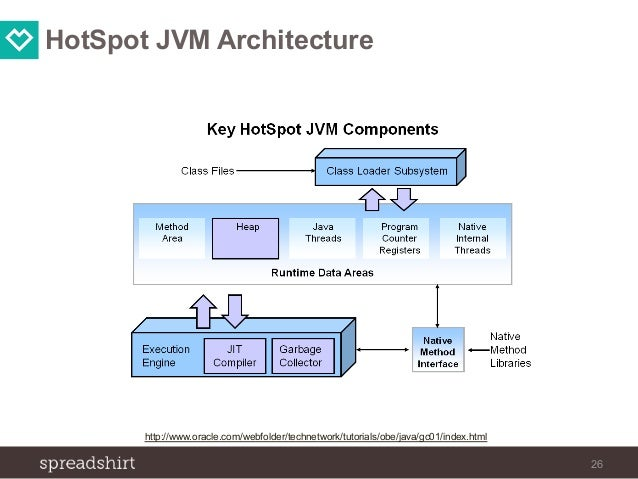 JVM) Garbage Collection - Brown Bag Session