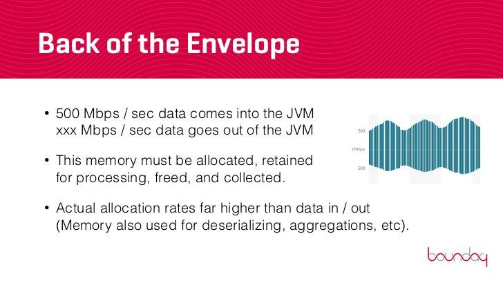 Back of the Envelope•   500 Mbps / sec data comes into the JVM    xxx Mbps / sec data goes out of the JVM•   This memory m...