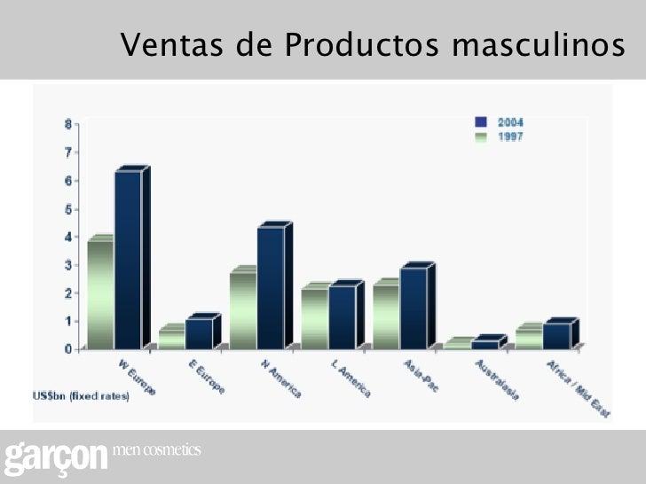 Ventas de Productos masculinos