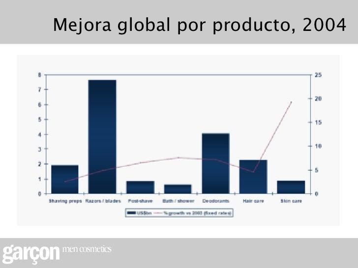 Mejora global por producto, 2004