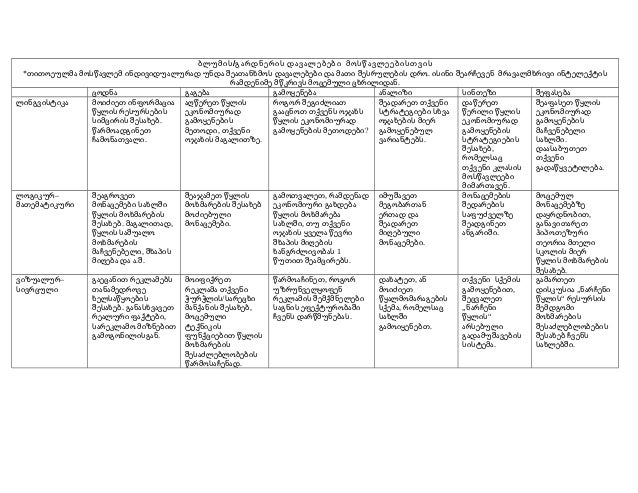 ბლუმის /გარდნერის დავალებები მოსწავლეებისთვის *თითოეულმა მოსწავლემ ინდივიდუალურად უნდა შეათანხმოს დავალებები და მათი შესრუ...