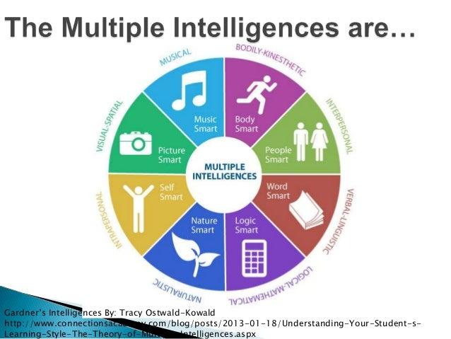 Gardner 39 S Theory Of Multiple Intelligences