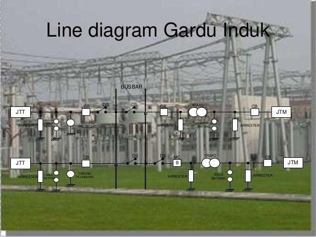 SUBSTATION      GARDU       INDUK