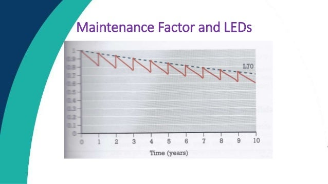 Pls 2015 Lumen Maintenance Testing Of Outdoor Lighting